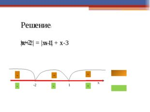 Решение неравенств х ≤ |a| х ≥ |a| Решение: Решение: -a -a a a x x -a≤ х ≤ a