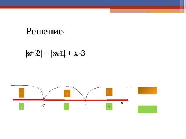 Решение неравенств х ≤ |a| х ≥ |a| Решение: Решение: -a -a a a x x -a≤ х ≤ a...
