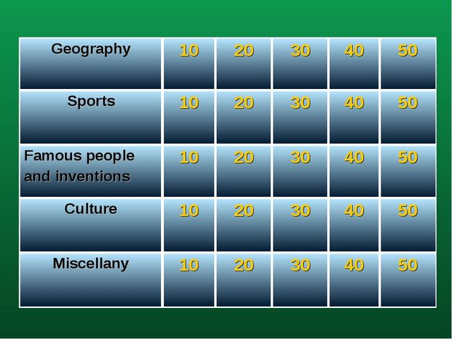 Geography1020304050 Sports1020304050 Famous people and inventions1...