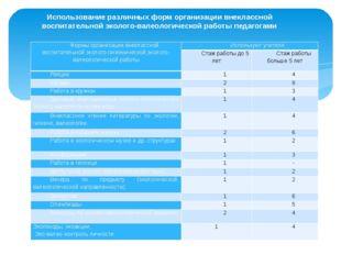 Использование различных форм организации внеклассной воспитательной эколого-в