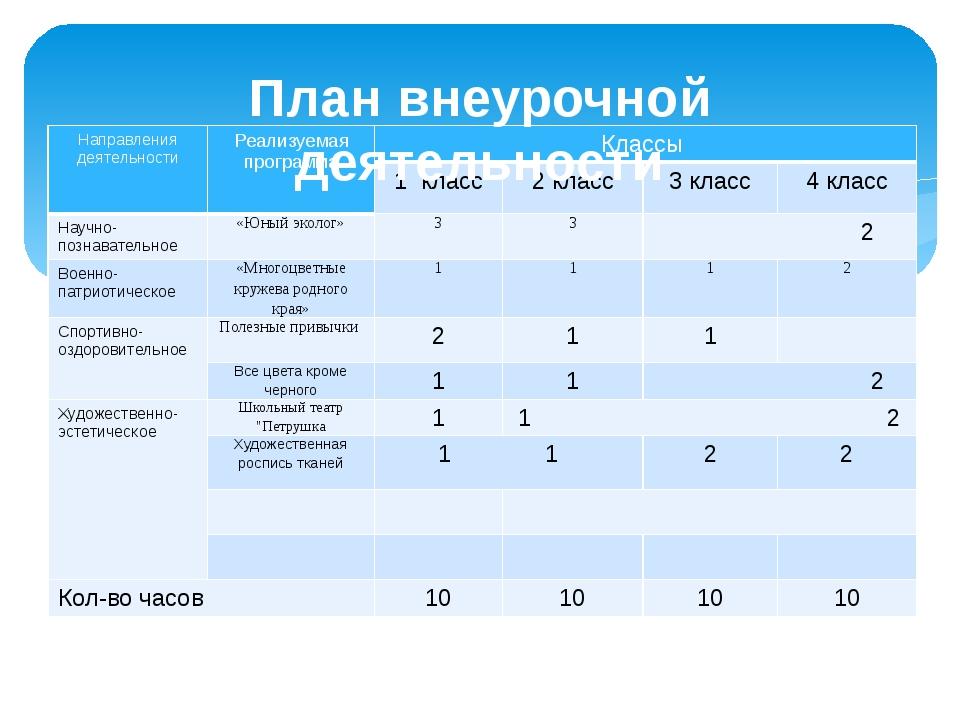 План внеурочной деятельности Направления деятельности Реализуемая программа К...