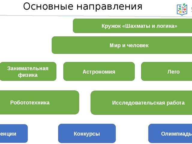 Основные направления Кружок «Шахматы и логика» Мир и человек Занимательная фи...