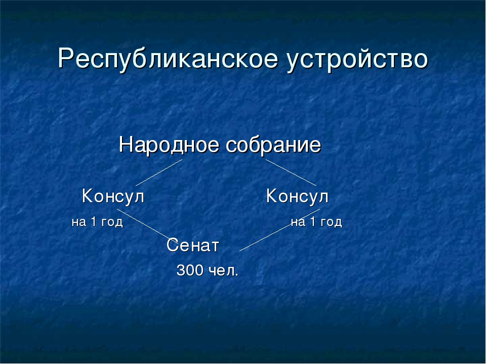 Республиканское устройство Народное собрание Консул Консул на 1 год на 1 год...