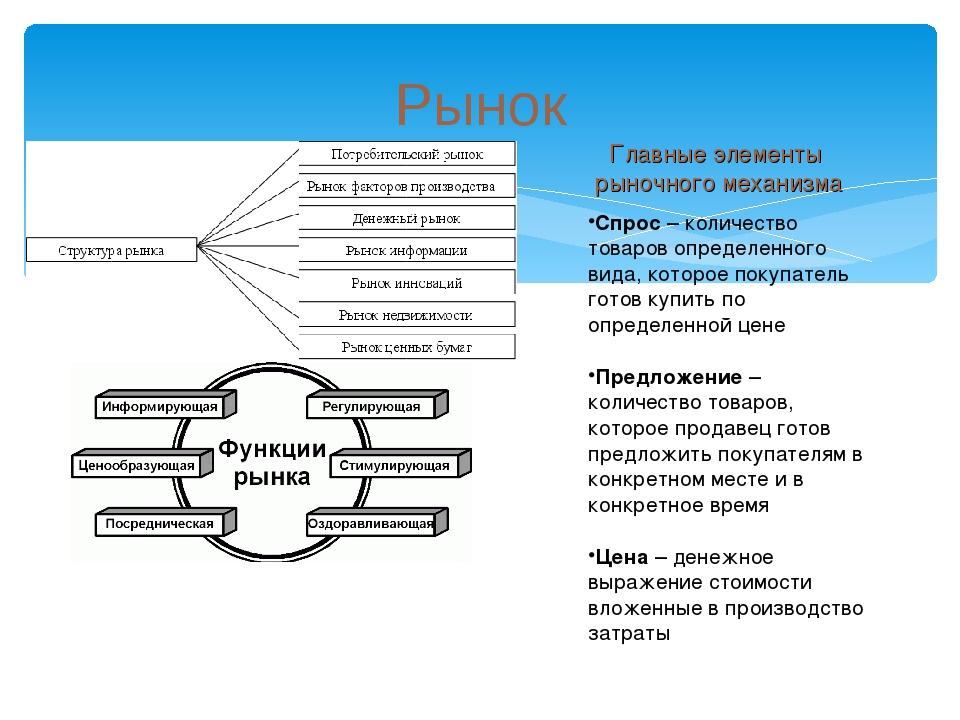 Рынок Главные элементы рыночного механизма Спрос – количество товаров определ...