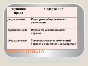 ЭТАЛОН ОТВЕТА Функции права Содержание регулятивная Регулирует общественные о