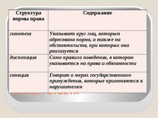 ЭТАЛОН ОТВЕТА Структура нормы права Содержание гипотеза Указывает круг лиц, к