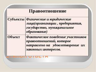 ЭТАЛОН ОТВЕТА Правоотношение Субъекты Физические и юридическиелица(организаци