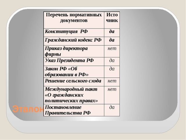 Эталон ответа Перечень нормативных документов Источник Конституция РФ да Граж...