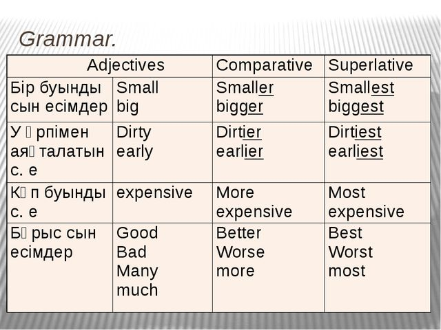 Grammar. Revision: Comparative and Superlative Adjectives. Adjectives Compara...