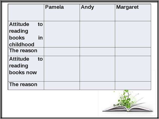 Pamela Andy Margaret Attitude to reading books in childhood The reason Attit...