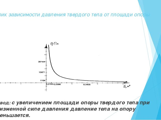 График зависимости давления твердого тела от площади опоры Вывод: с увеличени...