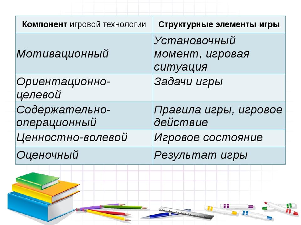 Компонентигровой технологии Структурные элементы игры Мотивационный Установоч...