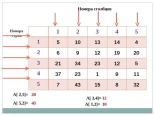 Номера строк Номера столбцов А[ 2,5]= А[ 5,2]= А[ 1,2]= А[ 3,4]= 20 43 12 10