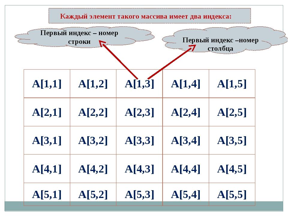 Первый индекс – номер строки Первый индекс –номер столбца Каждый элемент так...