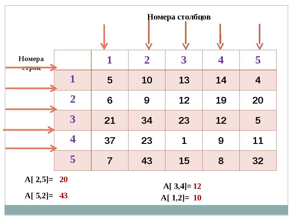 Номера строк Номера столбцов А[ 2,5]= А[ 5,2]= А[ 1,2]= А[ 3,4]= 20 43 12 10...