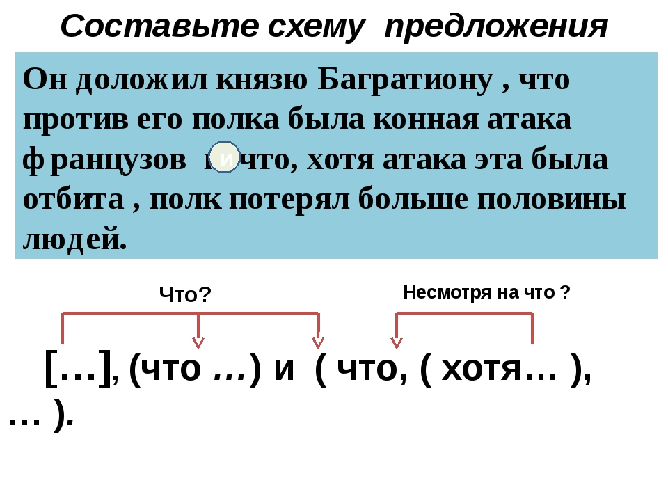 Составьте схему предложения […], (что …) и ( что, ( хотя… ),… ). Он доложил к...