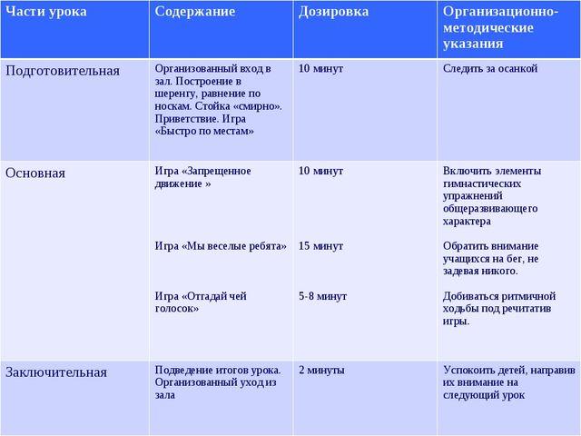 Части урокаСодержание Дозировка Организационно- методические указания Подг...