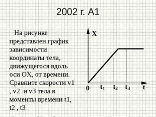 2002 г. А1 На рисунке представлен график зависимости координаты тела, движуще