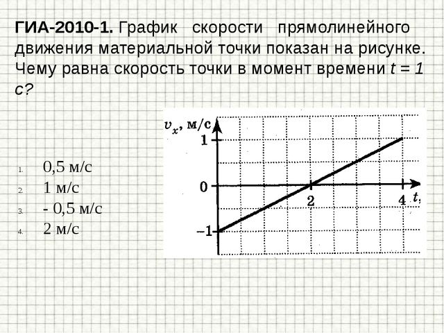 ГИА-2010-1. График скорости прямолинейного движения материальной точки показа...