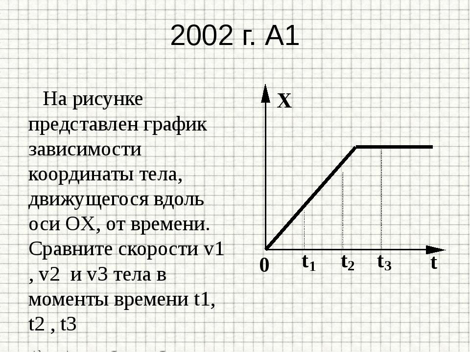2002 г. А1 На рисунке представлен график зависимости координаты тела, движуще...