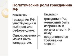 Политические роли гражданина РФ Избиратель – гражданин РФ, участвующий в выбо