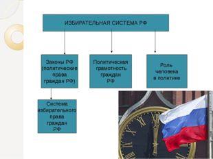 ИЗБИРАТЕЛЬНАЯ СИСТЕМА РФ Законы РФ (политические права граждан РФ) Система из