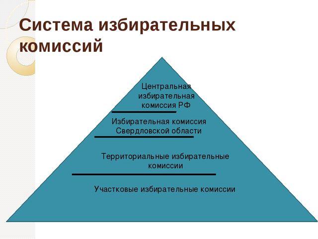 Система избирательных комиссий Центральная избирательная комиссия РФ Избирате...