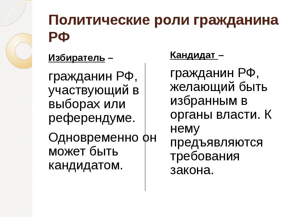 Политические роли гражданина РФ Избиратель – гражданин РФ, участвующий в выбо...