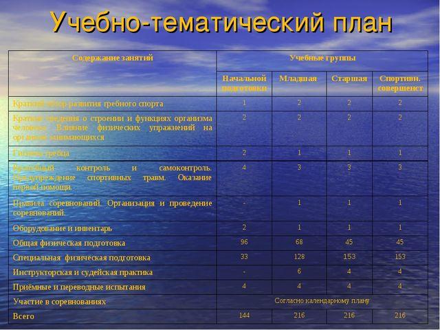 Учебно-тематический план Содержание занятийУчебные группы Начальной подгото...