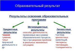 Предметные результаты знания умения, опыт творческой деятельности и др. Метап