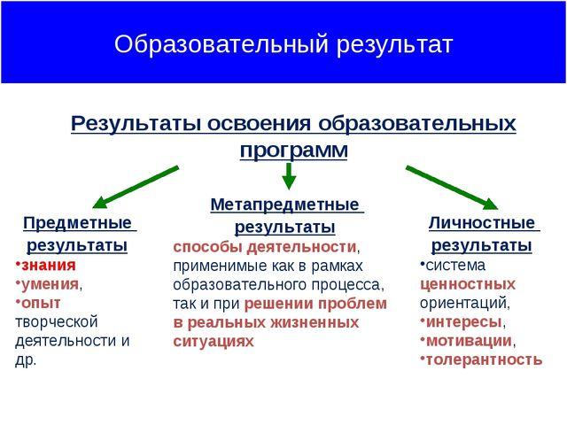 Предметные результаты знания умения, опыт творческой деятельности и др. Метап...