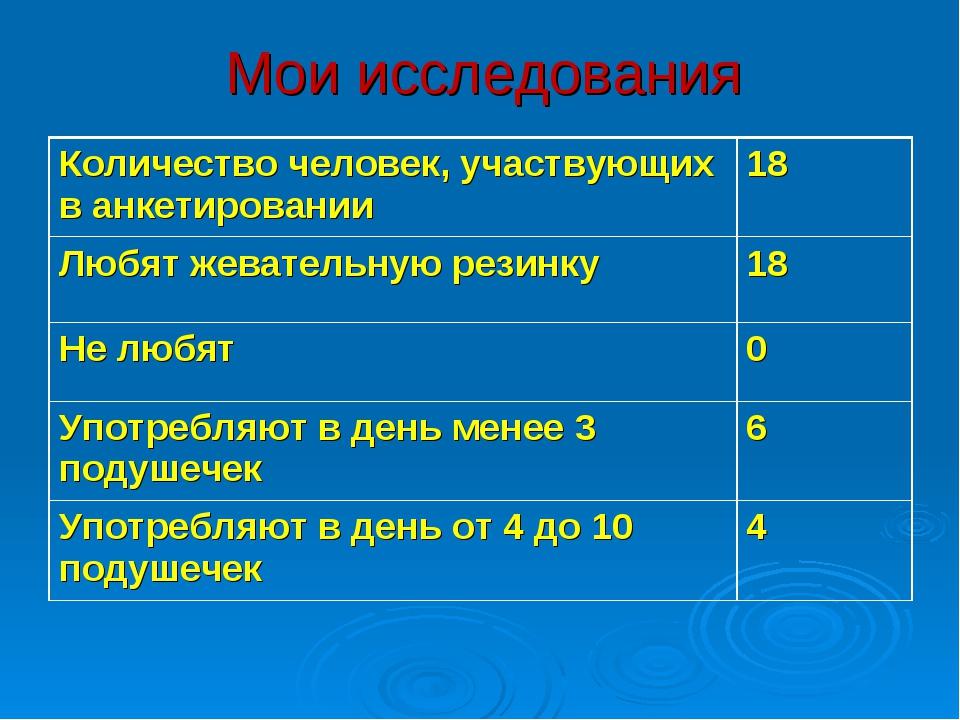 Мои исследования Количество человек, участвующих в анкетировании 18 Любят же...