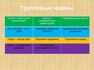 Групповые нормы Группы с преступнойориентацией Группы ссозидательной ориентац
