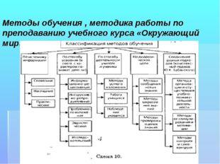 Методы обучения , методика работы по преподаванию учебного курса «Окружающий