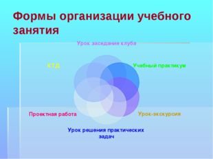 Формы организации учебного занятия
