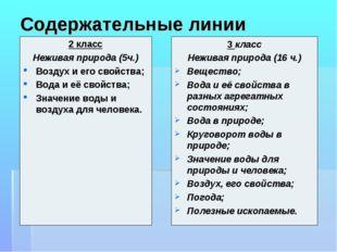 Содержательные линии 2 класс Неживая природа (5ч.) Воздух и его свойства; Вод