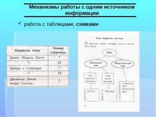 Механизмы работы с одним источником информации работа с таблицами, схемами