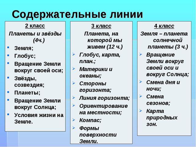 Содержательные линии 2 класс Планеты и звёзды (4ч.) Земля; Глобус; Вращение З...