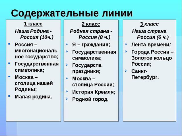 Содержательные линии 1 класс Наша Родина - Россия (10ч.) Россия – многонацион...