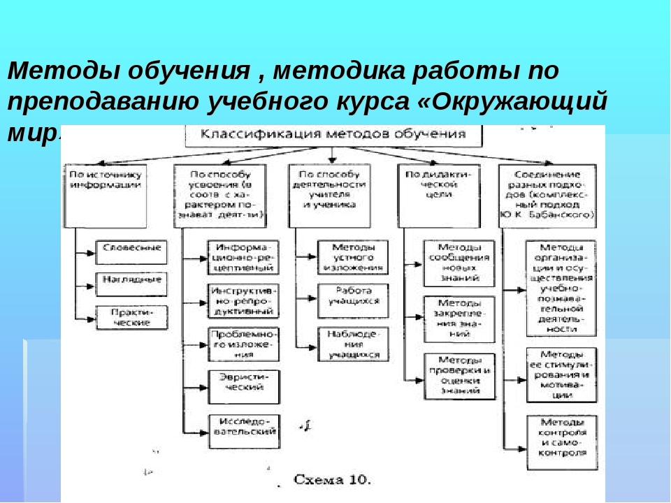 Методы обучения , методика работы по преподаванию учебного курса «Окружающий...
