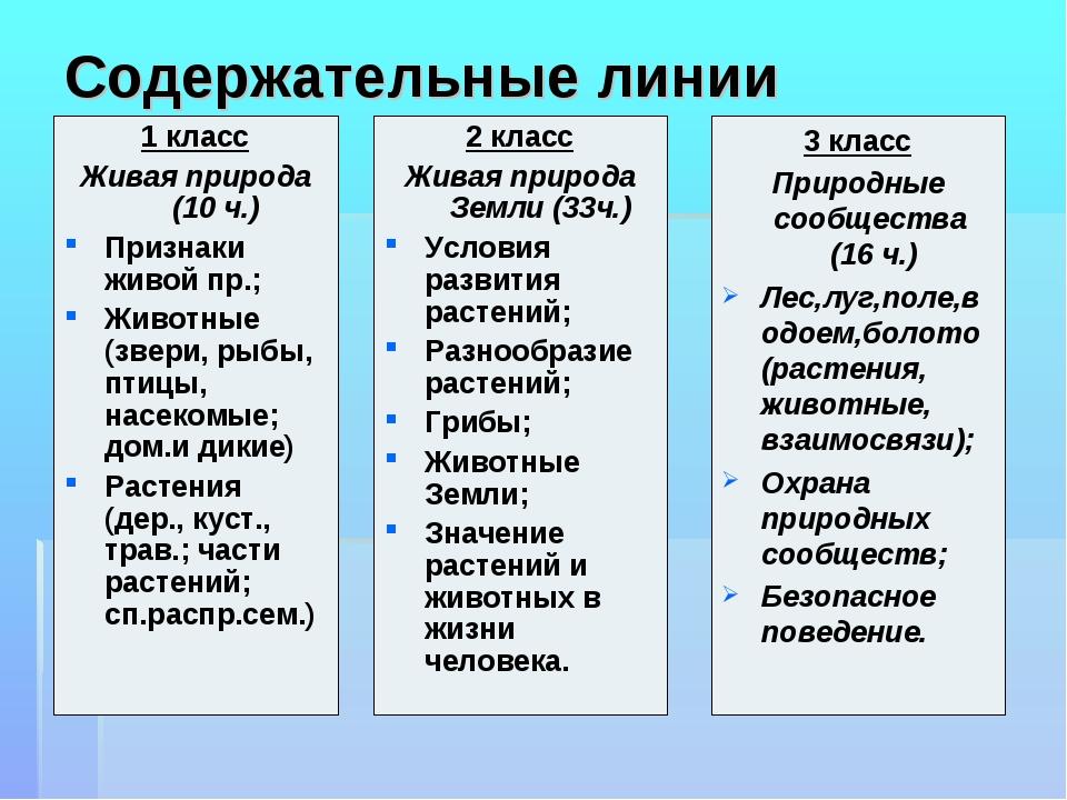 Содержательные линии 1 класс Живая природа (10 ч.) Признаки живой пр.; Животн...