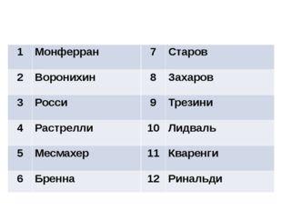 Ответы 1 Монферран 7 Старов 2 Воронихин 8 Захаров 3 Росси 9 Трезини 4 Растрел