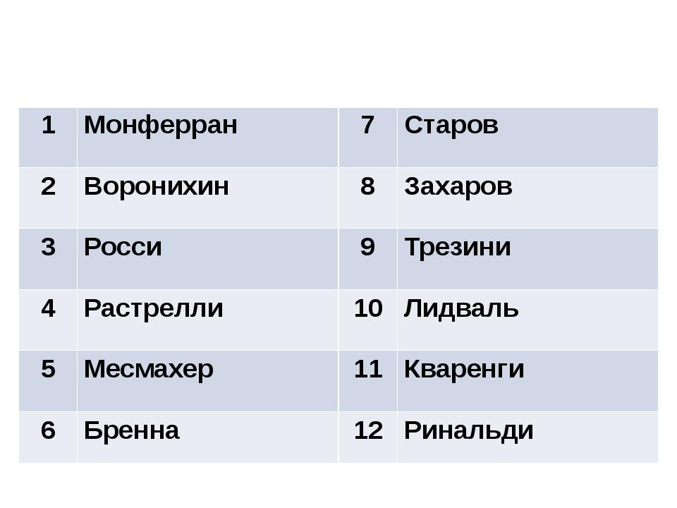 Ответы 1 Монферран 7 Старов 2 Воронихин 8 Захаров 3 Росси 9 Трезини 4 Растрел...
