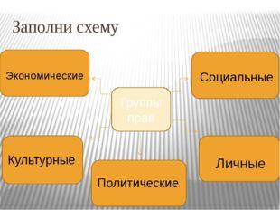 Заполни схему Группы прав Экономические Культурные Политические Личные Социал