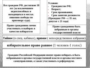 Граждане Российской Федерации имеют право избирать и быть избранными в орган