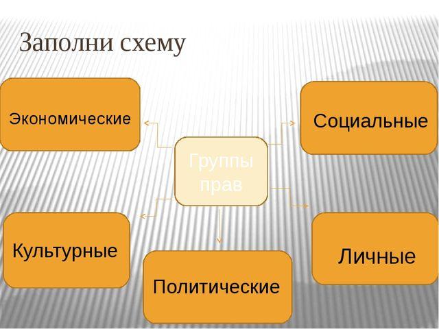 Заполни схему Группы прав Экономические Культурные Политические Личные Социал...