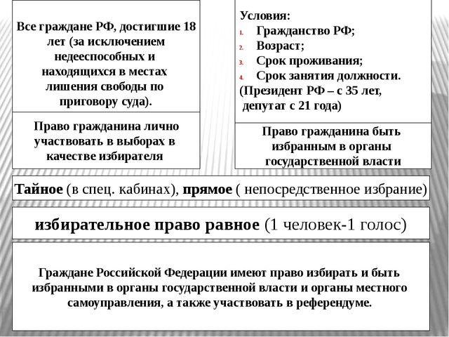 Граждане Российской Федерации имеют право избирать и быть избранными в орган...