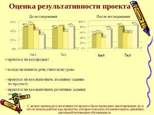 Оценка результативности проекта С целью оценки результативности проекта было