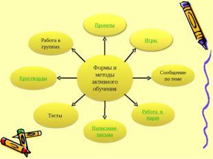 Формы и методы активного обучения Сообщение по теме Работа в парах Написание