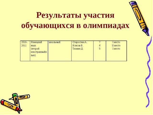 Результаты участия обучающихся в олимпиадах 2010-2011Немецкий язык (второй и...